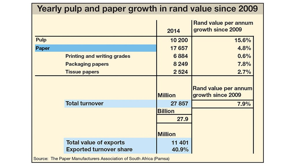 Paper industry doing well,  despite struggling economy