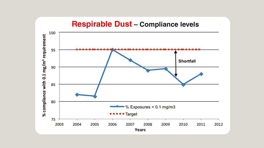 Dust compliance shortfall