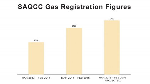 Industry body sees  uptake in registered  gas practitioners