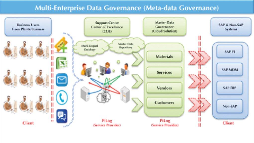 PiLog the innovative master data quality solutions provider hosts international master data conference