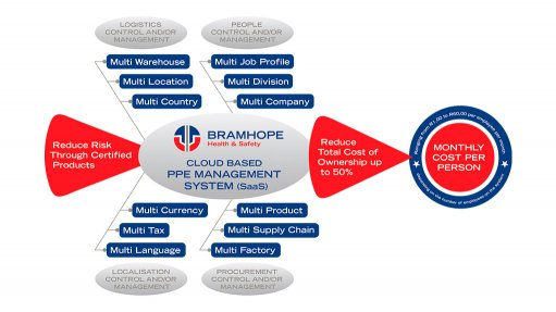 PPE MANAGEMENT SYSTEM Bramhope Health and Safety have introduced an award-winning cloud based management system