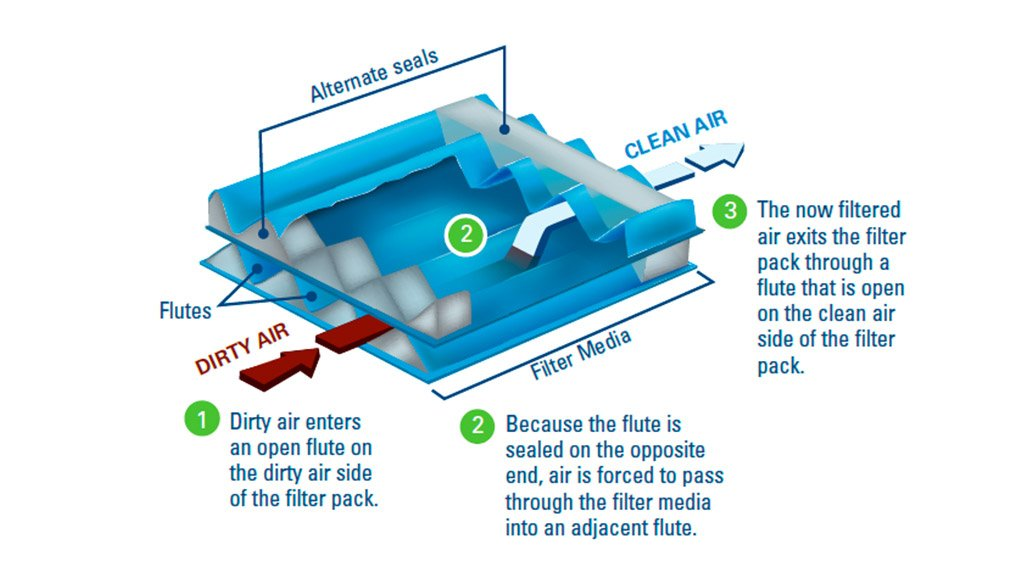 GEOMETRIC FLEXIBILITY  PowerCore offers flexibility and size reduction for filtering solutions