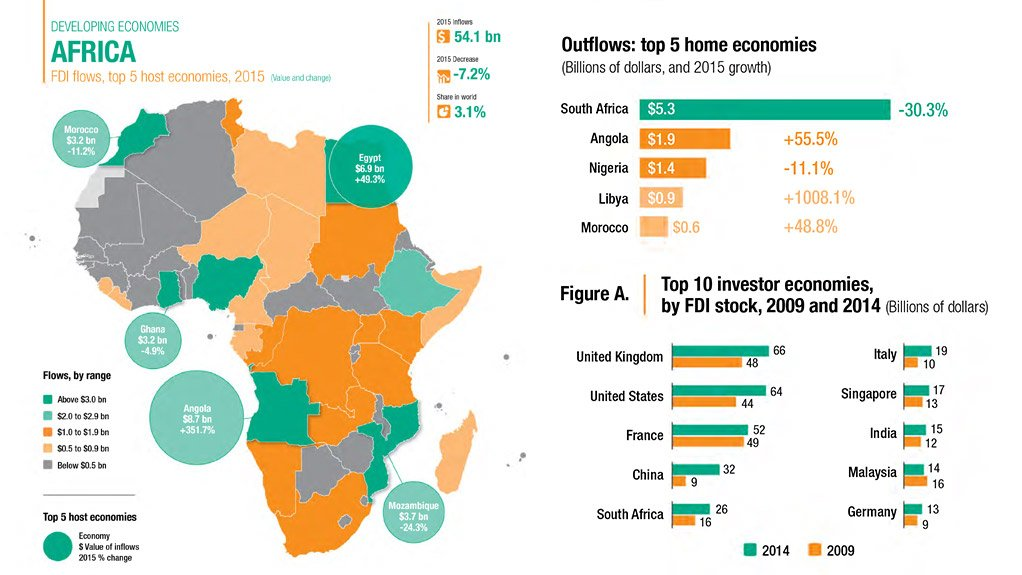 FDI Into South Africa Fell To Ten-year Low In 2015, Unctad