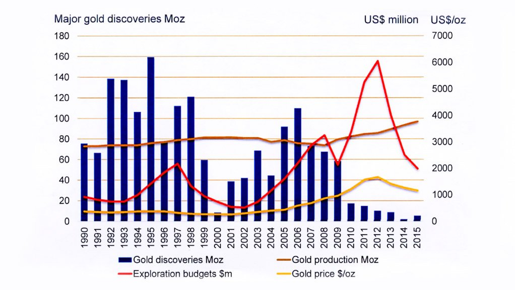 Randgold graph showing discovery collapse