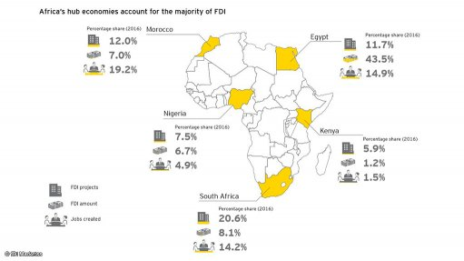 South Africa remains largest FDI hub in Africa – report