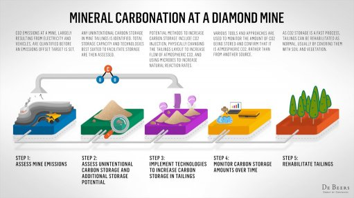 De Beers leads research project to deliver carbon-neutral mining at its operations