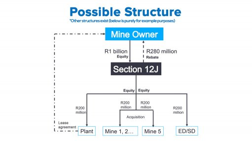 Interest building in attractive tax incentive for mine owners