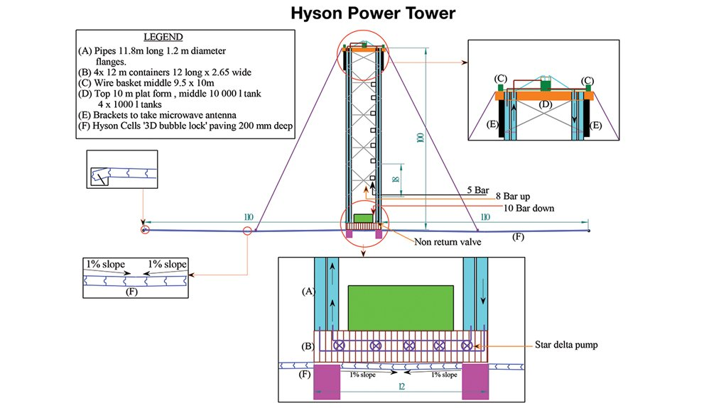 HYSON POWER TOWER Using energy generated through pressure fluctuations enables the Hyson Sustainable Energy 'Power Tower' to produce between 4 MW/h and 8 MW/h of cost-free, clean energy