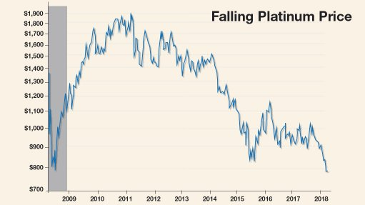 Platinum price fall worsening plight of job-intensive mines