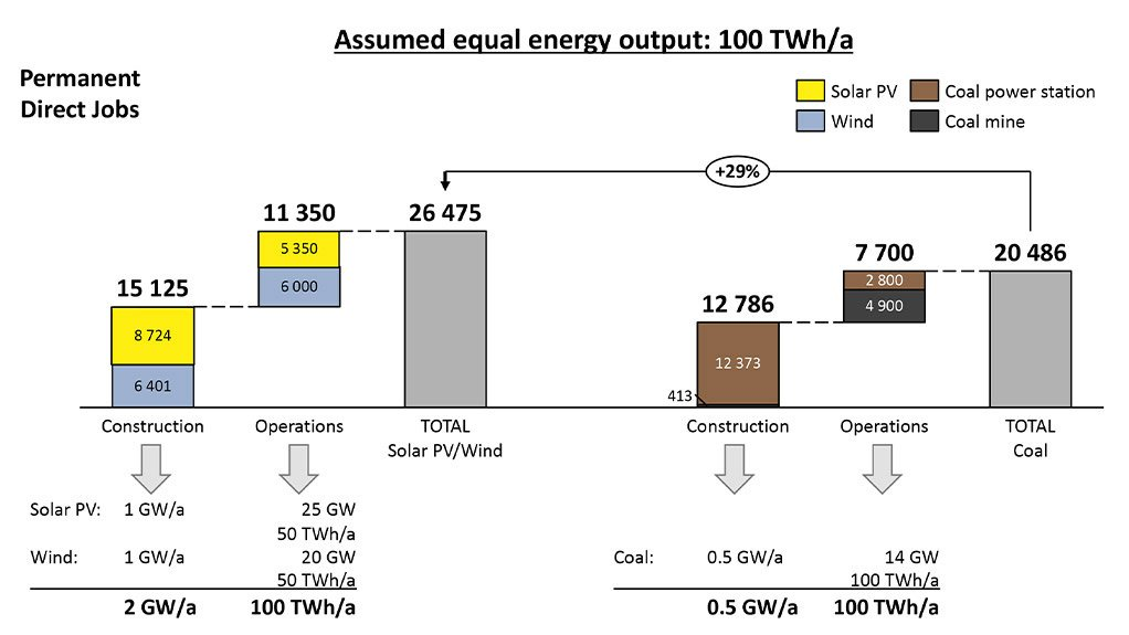 More jobs in renewables than coal to meet a theoretical 100 TWh yearly energy output profile