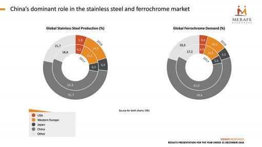 Eskom reform urgent to restore ferrochrome potential