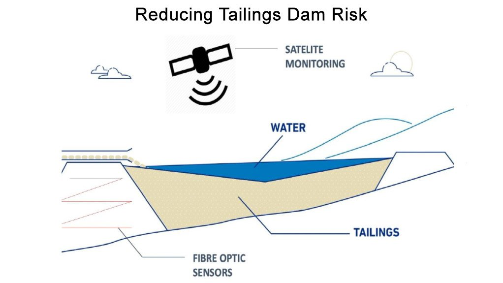 How Anglo American is reducing tailings dam risk
