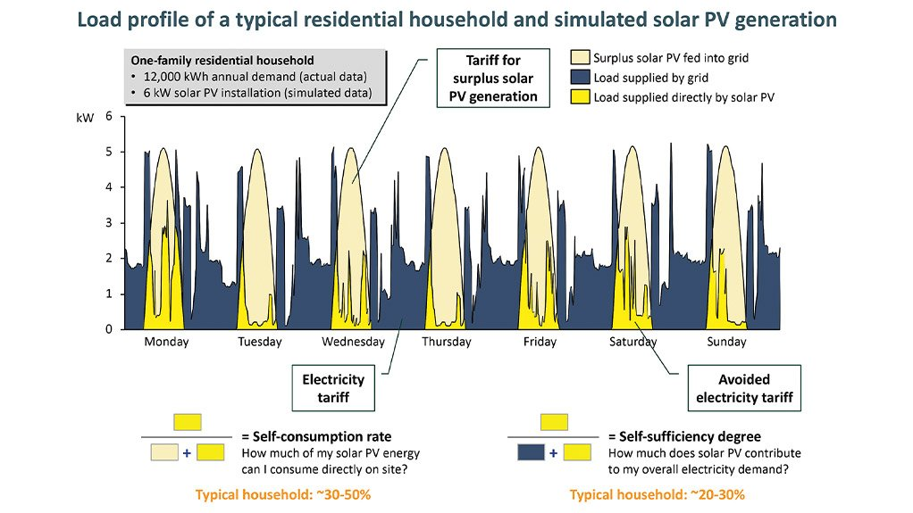 LOAD PROFILE: The household load does not match the solar system's daytime production profile