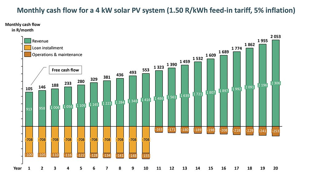 FEED-IN TARIFF At a level of R1.50/kWh, indexed to inflation, the feed-in tariff would generate a modest, but not immaterial, level of free cash flow