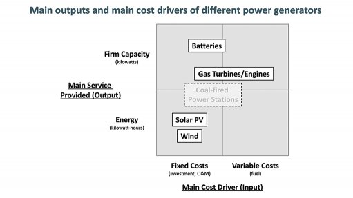 How should SA approach the procurement of  least-cost power?