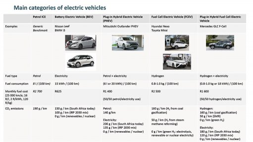 Why should South Africa champion  electric vehicles?