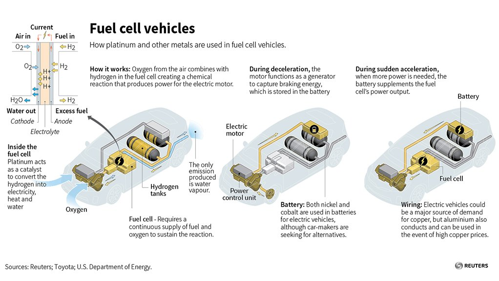 Inner workings of platinum-catalysed hydrogen fuel cell