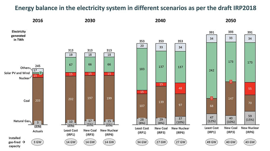 How much gas is needed  to support power system that is led by renewables?