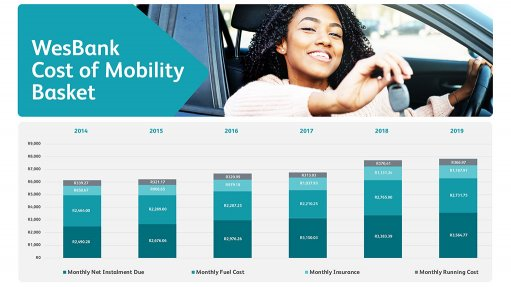 Cost of motoring continues to rise, says WesBank