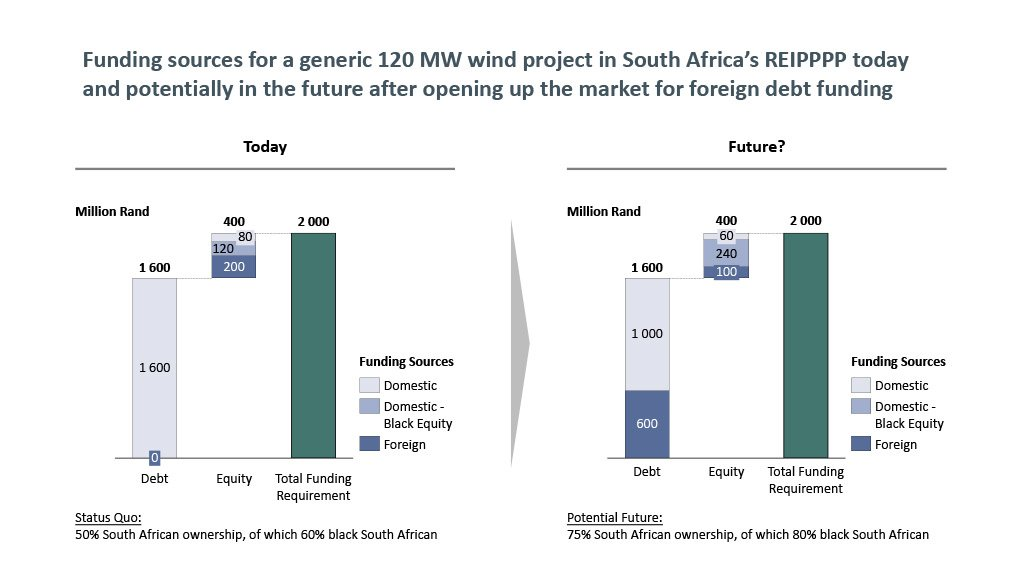 Opinion: How could black SA ownership be increased in renewables projects?