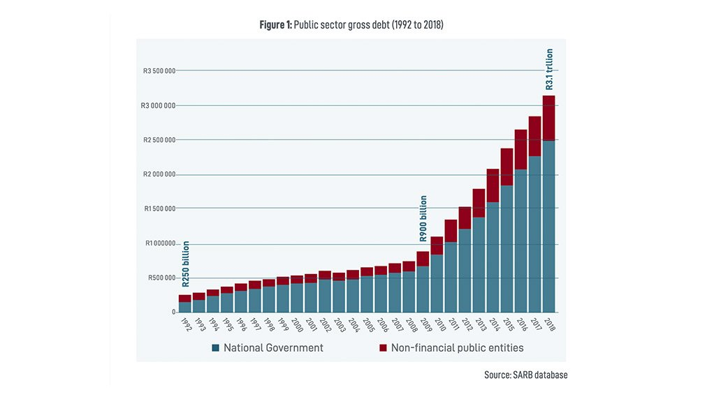 Public debt 'explosion' now constraining South Africa's