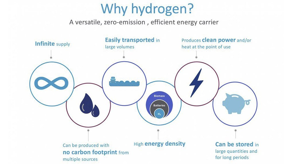 The many valid reasons why the world is turning to hydrogen.