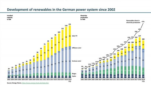 Why German households pay high electricity prices yet renewables are cheap