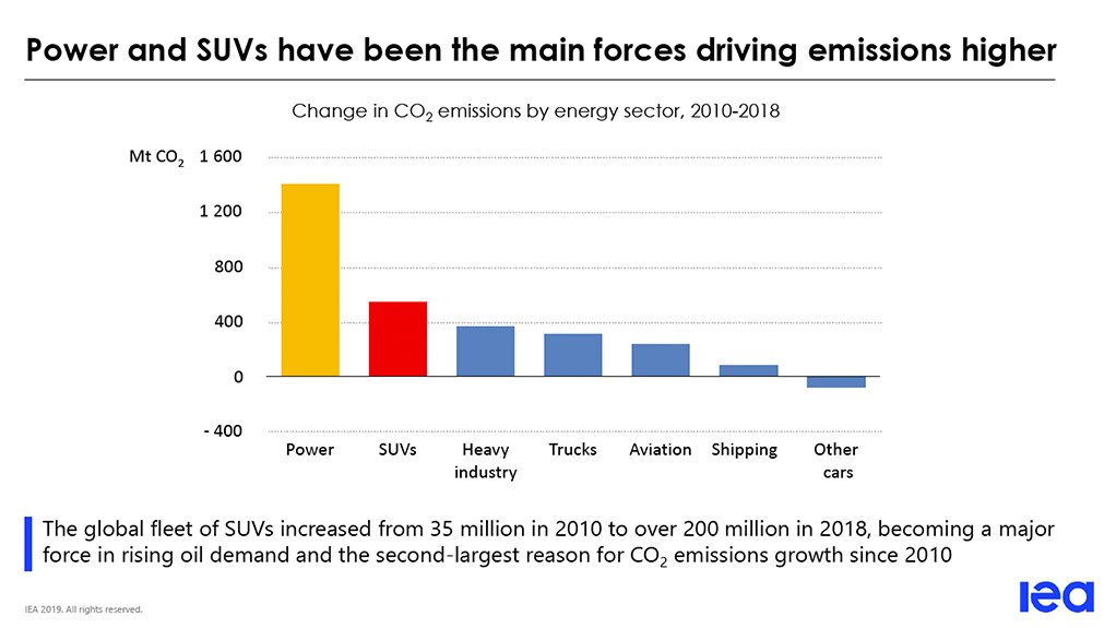 Global appetite for SUVs could offset benefits of switch to EVs ...