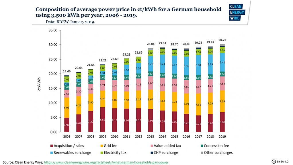 Opinion: Why do German households pay high electricity prices if renewables are cheap?