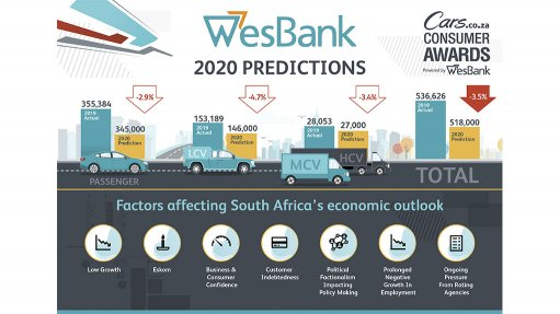 New-vehicle sales to decline by 3.5%, says WesBank