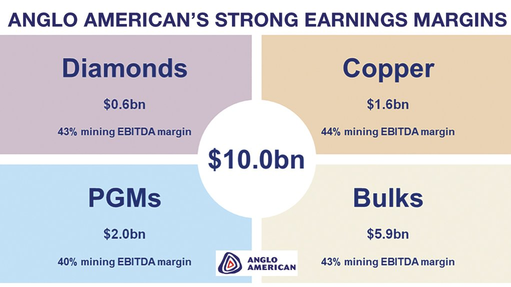 Anglo American calculates that these earnings margins will increase in 2020.
