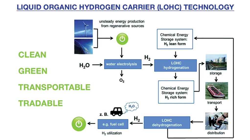Liquid organic hydrogen carrier (LOHC) technology renders hydrogen oil-like.