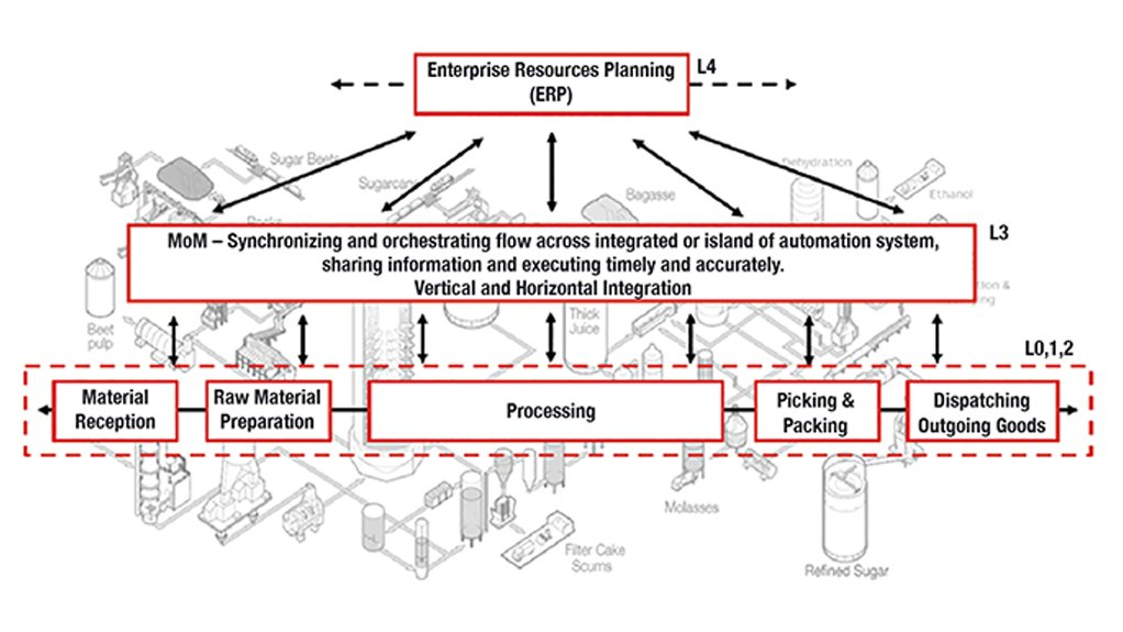 OPTIMAL SOLUTIONS Sugar plant automation and optimisation involves the designing of process and batch control, electrical control, safety, logistics, information, predictive maintenance, asset management and digital transformation solutions