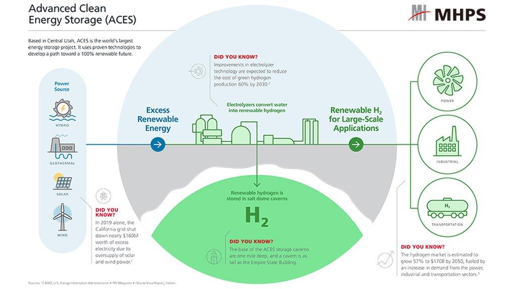 Renewable hydrogen stored underground.