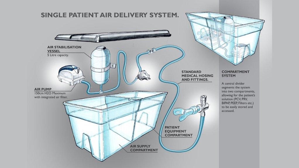 BREATH EASY A collaborative group has successfully designed three integrated standalone non-invasive ventilation systems for Covid-19 sufferer's