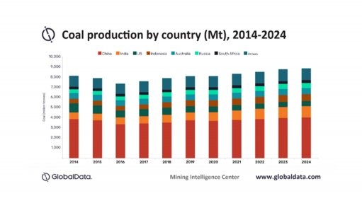 Coal production to top 8bn tonnes in 2020, says GlobalData