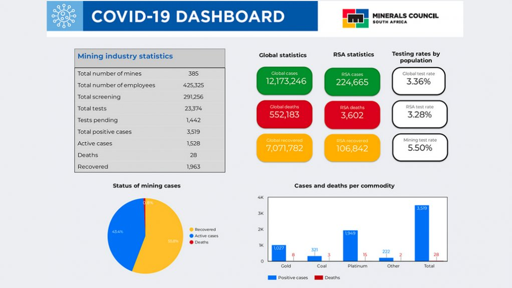 Covid-19 dashboard.