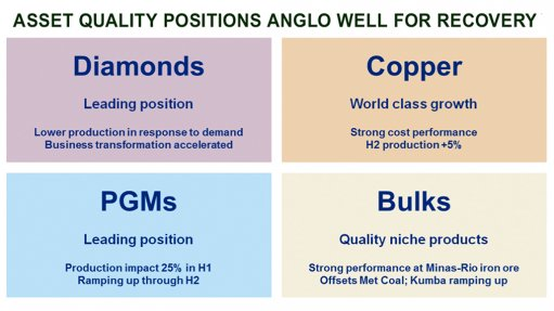 Operational agility underpins Anglo's $3.4bn half-year earnings