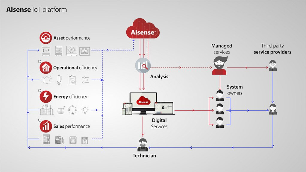 Updated, sustainable cloud platform from Danfoss will increase store efficiency