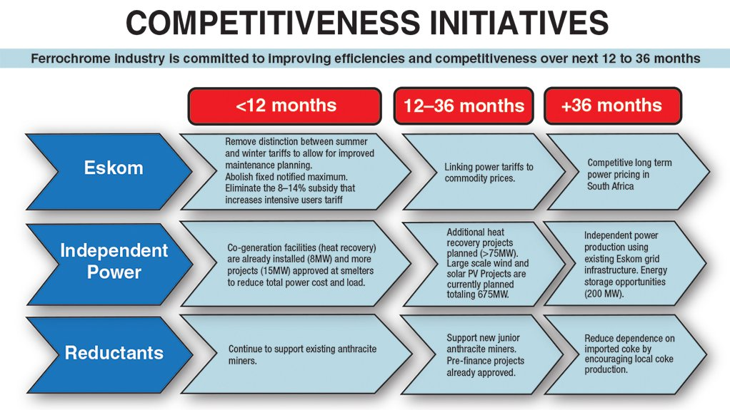 Struggling South African ferrochrome industry commits to competitiveness programme.