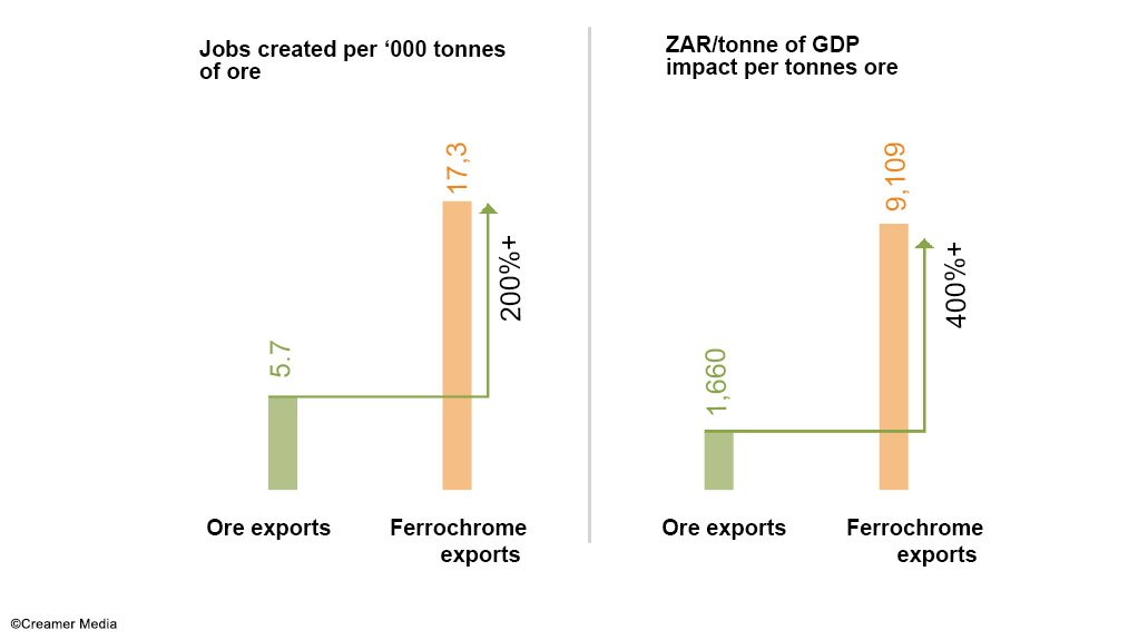 Jobs supported by chrome ore compared with ferrochrome ore and GDP generated.