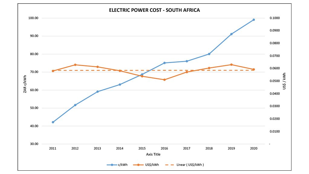 Electricity pricing in US dollars has remainedflat over the last decade.