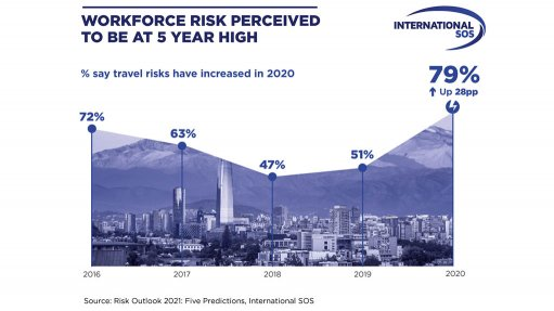 Global workforce to reach highest level of risk in 2021 – International SOS