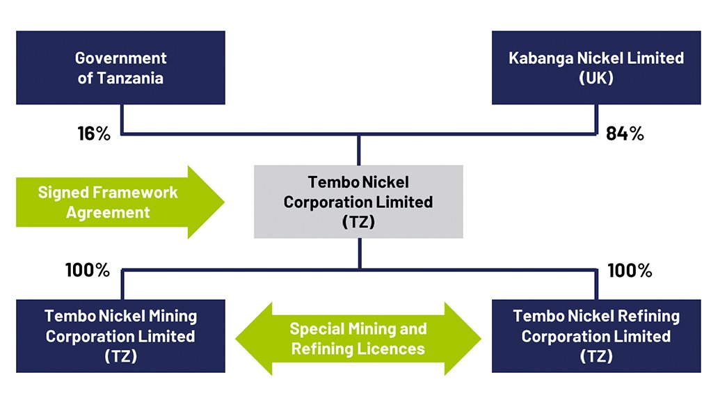 Framework agreement for Kabanga Nickel.