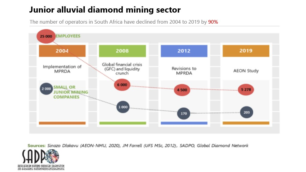 Alarming fall in the number of alluvial diamond operators.