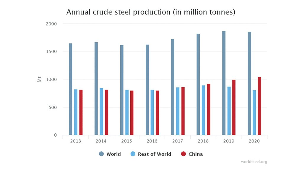 DECREASED STEEL OUTPUT  Global crude steel production reached 1 864-million tonnes for the year 2020
