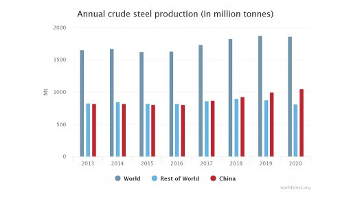Global crude steel output decreases  by 0.9% in 2020