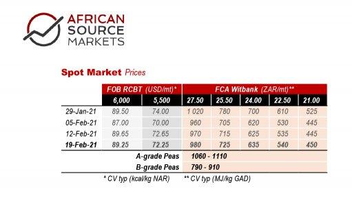 Weekly Coal Index report