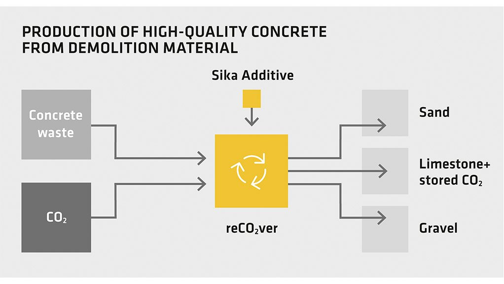 Sika achieves breakthrough in concrete recycling by developing a ground-breaking new process