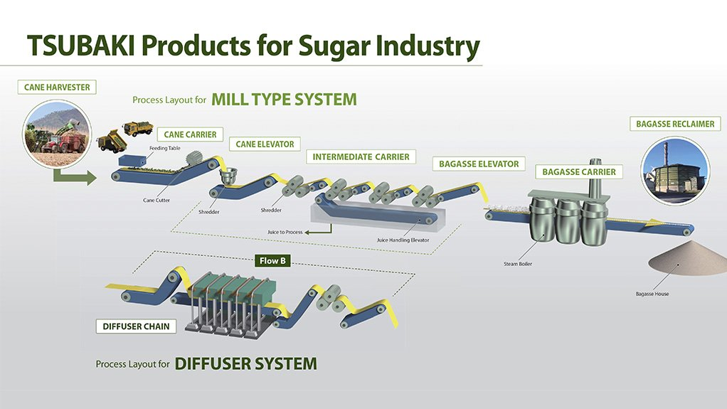 ROBUST DURABILITY BMG's Tsubaki products encompass cane harvester chains that are manufactured at an ISO-certified manufacturing facility, in line with Tsubaki's exacting specifications